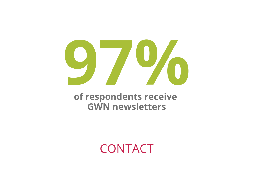 GWN contact: 97% of respondents receive GWN newsletters