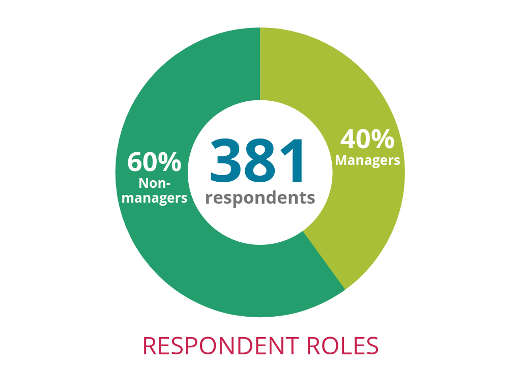 GWN survey respondent roles: 40% managers, 60% non-managers; 381 respondents